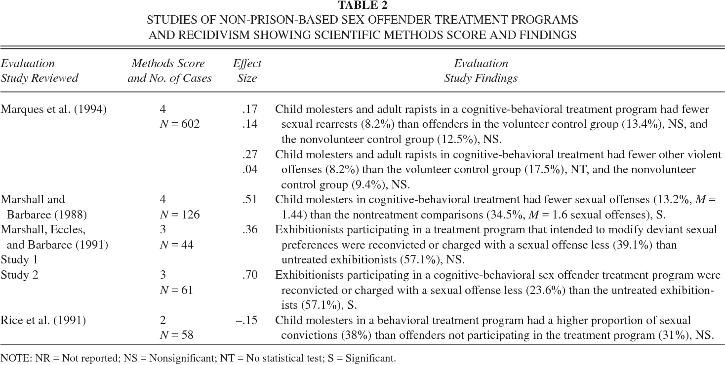 Sex offender treatment programs in prisons